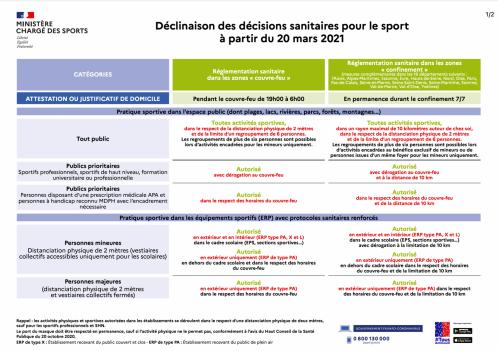 Declinaisons decisions sanitaires sport